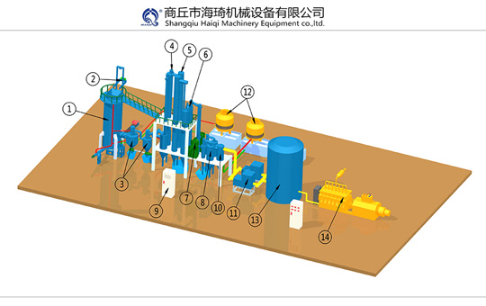Gasification power plant system