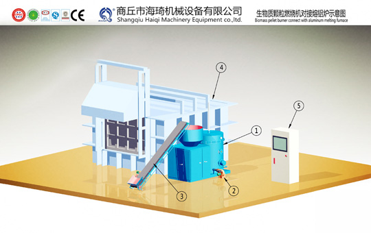 Pellet burner melting furnace